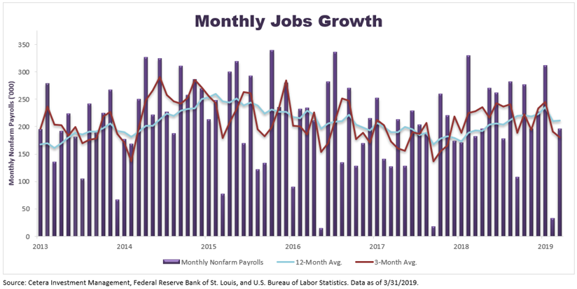 http://publiccet.com/images/MonthlyJobsGrowth_4_8_19.png